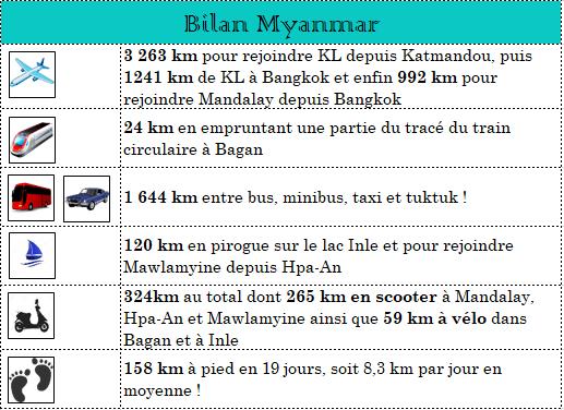 serial-travelers-myanmar-bilan