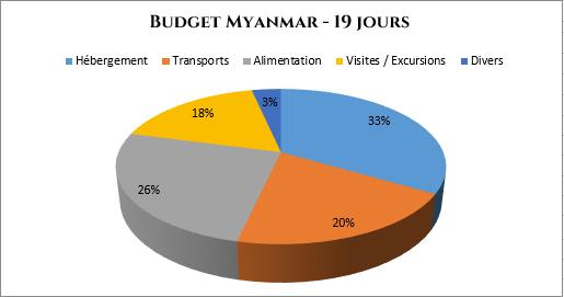 serial-travelers-myanmar-budget