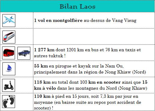 serial-travelers-laos-bilan