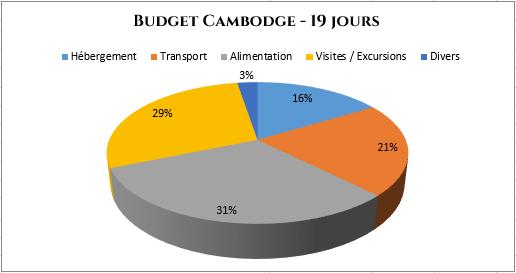 serial-travelers-cambodge-budget