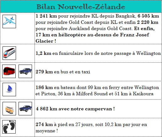 serial-travelers-bilan-roadtrip-nouvelle-zelande-4-semaines