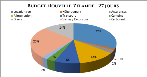 serial-travelers-budget-roadtrip-nouvelle-zelande-4-semaines