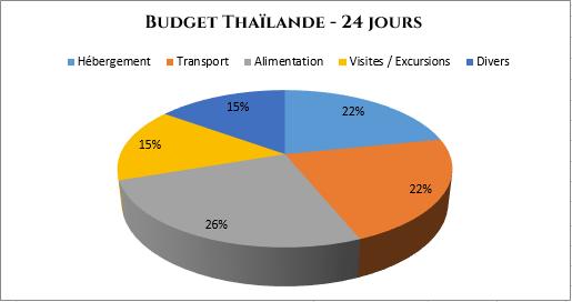 serial-travelers-budget-thailande