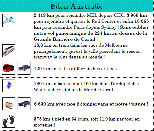 serial-travelers-australie-bilan