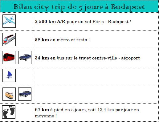 serial-travelers-budapest-bilan