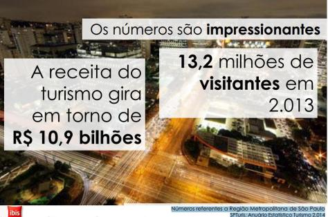 urismo 2014 SP -Numeros do anuário estatistico