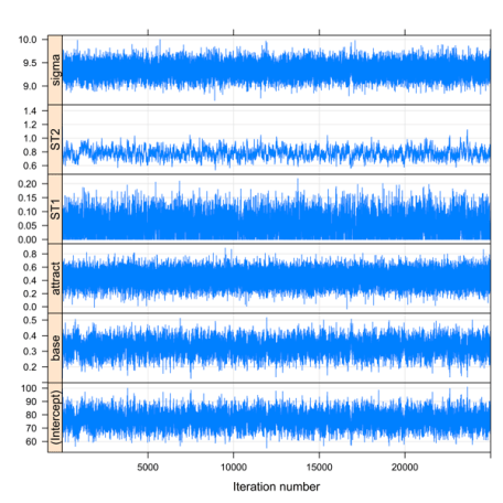 Trace plot for pitch