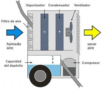 Deshumidificador Master DH 772 esquema