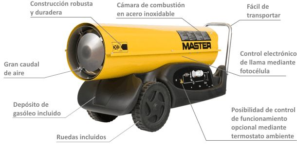 Calentador de Aire de Combustión Directa de Gasóleo B-180 caracteristicas