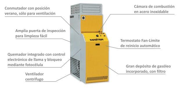 Generador de Aire Caliente Fijo de Combustión Indirecta de Gasóleo BF-35 caracteristicas