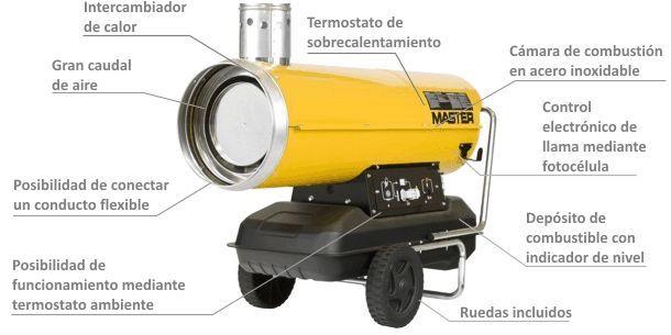 Calentador de Aire de Combustión Indirecta de Gasóleo BV-170 caracteristicas