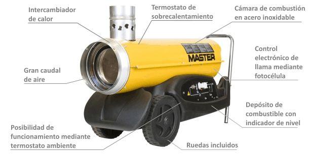 Calentador de Aire de Combustión Indirecta de Gasóleo BV-77 Caracteristicas