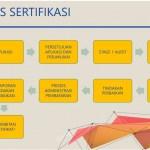 Cara Mengurus Sertifikasi ISO Dengan Mudah Dan Cepat