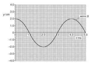 CRO wave motion