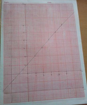 how to plot graph and choose a scale in physics