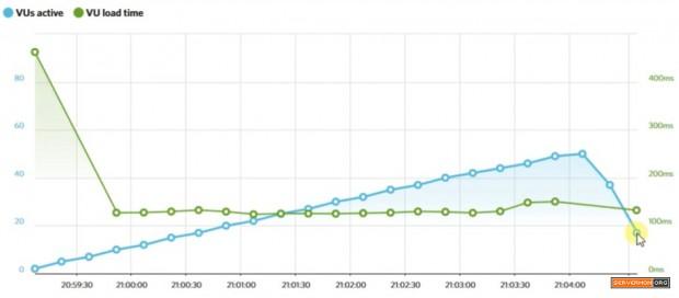 loadimpact result php7 ubuntu
