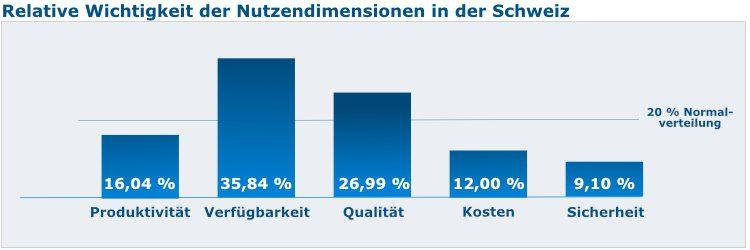 Relative Wichtigkeit der Nutzendimensionen in der Schweiz