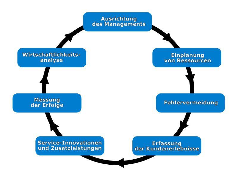 Service Excellence Leitfaden