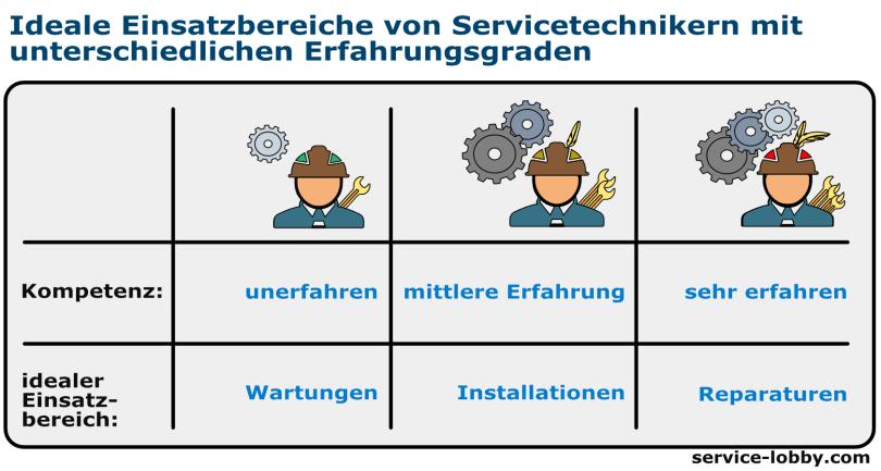 ideale Einsatzbereiche für Servicetechniker mit unterschiedlichen Erfahrungsgraden