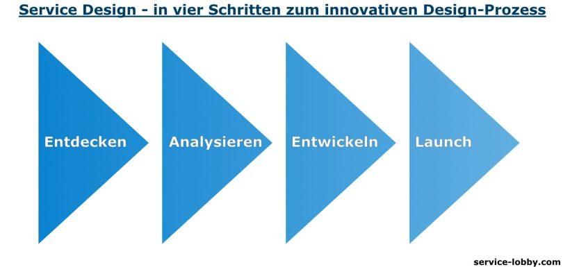 Service Design - Prozess in 4 Schritten