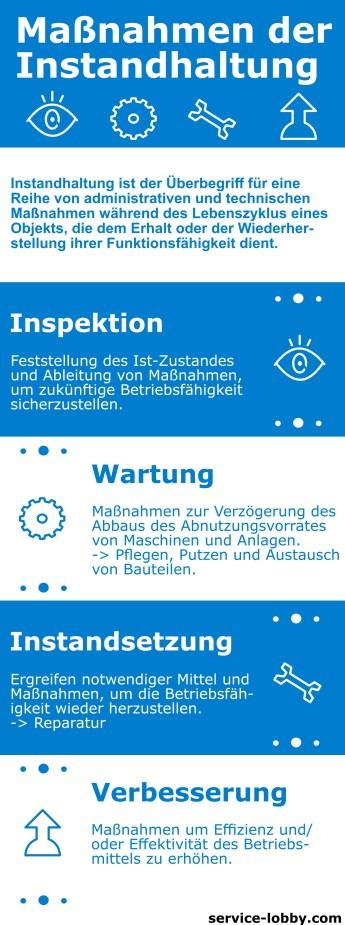 Definition: Wartung, Instandhaltung, Inspektion, Instandsetzung