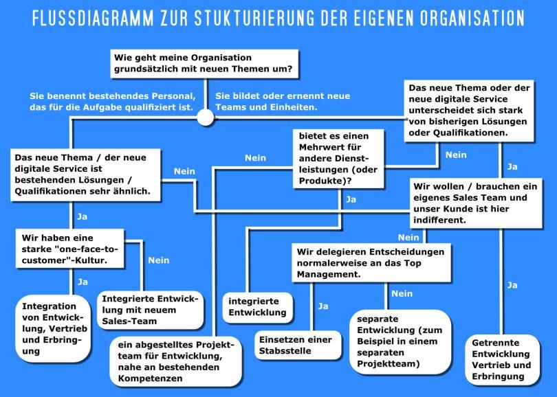 Flussdiagram Organisationsstruktur digitaler Service