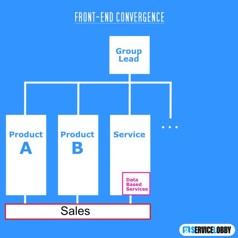Organigramm Front-End Convergence