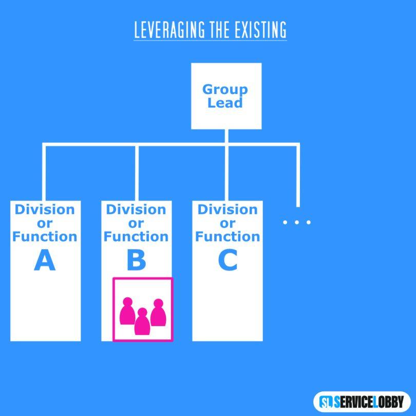 Organigramm Leveraging the Existing