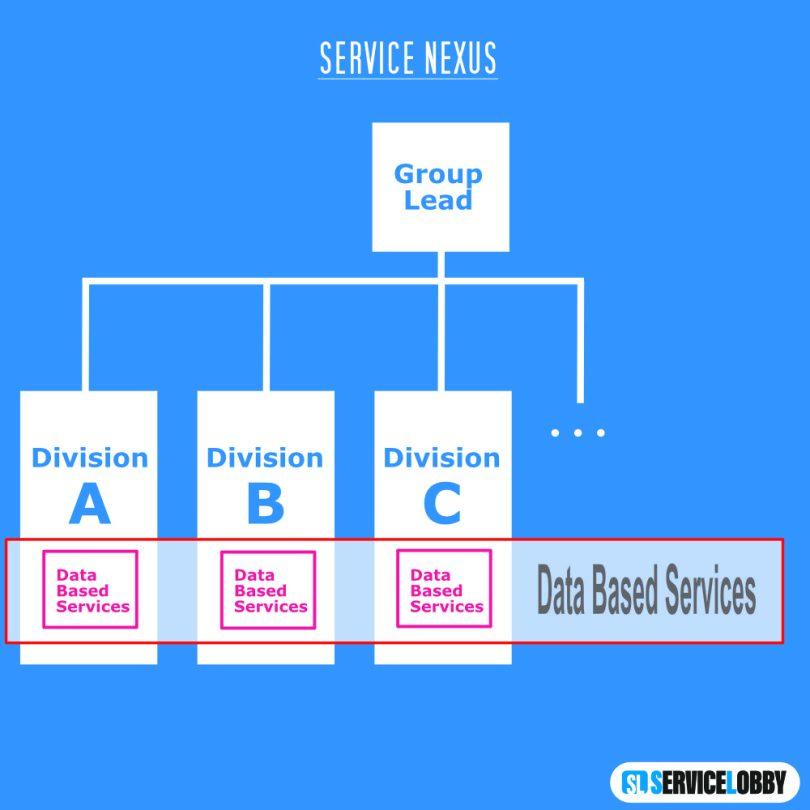 Organigramm Service Nexus