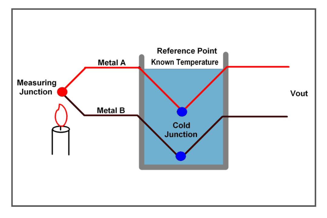 prinsip kerja termokopel