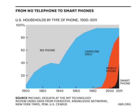 from no phone to smartphone
