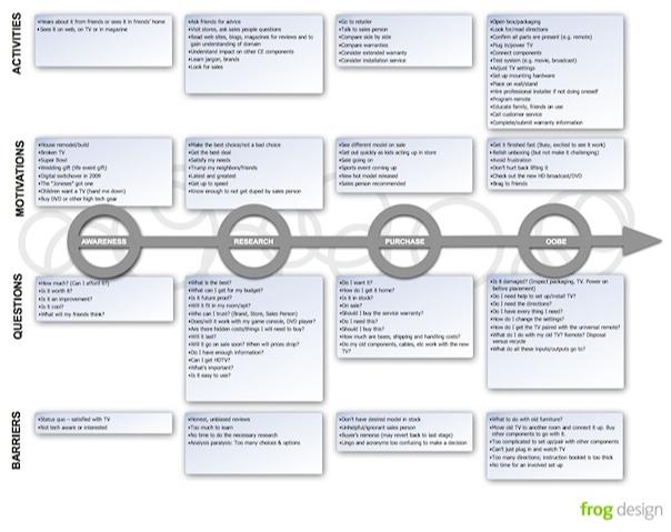 customer-journey-map-frog-design