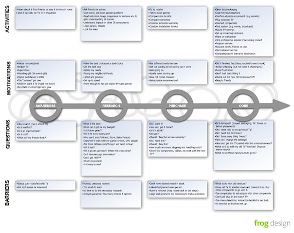 customer-journey-map-frog-design