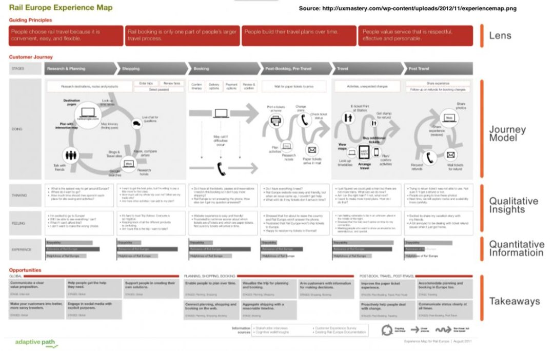 rail-europe-customer-journey-map