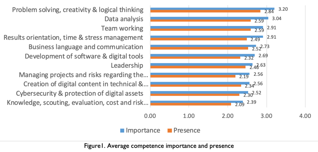 The Competences for Digital Servitization: A Survey on