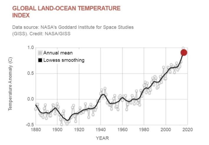 Tendencia climática