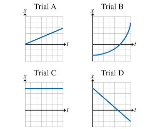 The figure shows four graph, labeled trial A, trial B, trial C and trial Deach of which shows the position as a function of time. Time is measured on the positive x-axis and the position is measured on the y-axis. On graph trial A the position increases linearly from the origin. On graph trial B the position smoothly increases from the point, which lies on the negative y-axis, forming a convex curve and intersecting the positive x-axis. On graph trial C the position remains constant at some positive value. On graph trial D the position decreases linearly from the point, which lies on the positive y-axis intersecting the positive x-axis.
