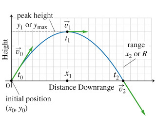 The parabolic trajectory is shown on the xy plane. The trajectory starts at the origin with coordinates labeled as x 0 and y 0. The initial velocity of the ball is v 0, and it is directed upward and to the right. The initial moment of time is t 0. The object rises to a maximum height y 1 or y max. At this moment of time labeled as t 1, the velocity v 1 is horizontal and directed to the right, and the position of the ball is x 1. Then the ball falls to the ground. It lands at a point that is at distance x 2 or R from the origin. At this moment of time labeled as t 2, the velocity v 2 is directed downward and to the right.