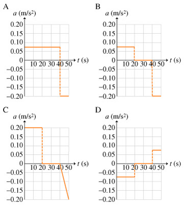 There are four graphs showing the acceleration as a function of time. Time ranges from 0 to 50 seconds on the horizontal axis. The acceleration is from -0.20 to 0.2 meters per second squared on the vertical axis. On graph A, the acceleration equals 0.075 meters per second squared through the first 40 seconds, then equals -0.20 meters per second squared through the next 10 seconds. On graph B, the acceleration equals 0.075 meters per second squared through the first 20 seconds, then equals zero through the next 20 seconds and then equals -0.20 meters per second squared through the next 10 seconds. On graph C, the acceleration equals 0.2 meters per second squared through the first 20 seconds, then equals zero through the next 20 seconds. Then, it decreases linearly to -0.20 meters per second squared through the next 10 seconds. On graph D, the acceleration equals -0.075 meters per second squared through the first 20 seconds, then equals zero through the next 20 seconds and then equals to 0.075 meters per second squared through the next 10 seconds.
