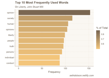 Top word frequencies, On Liberty