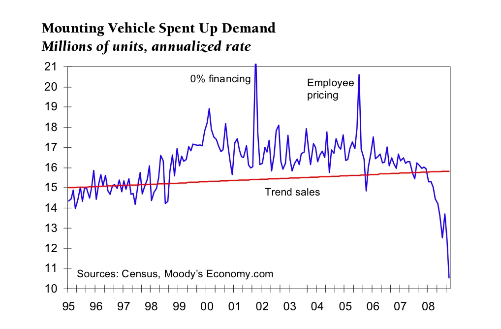Artificial Sales Chart