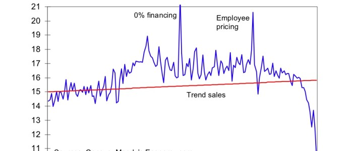 Artificial Sales Chart