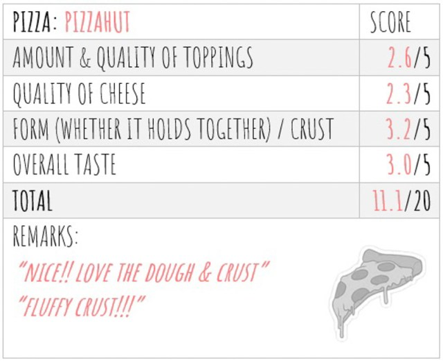 Pizza Taste Test Score 3 Blind Taste Test: Which Pizza Delivery In Singapore Should You Order From For Your Next Party?