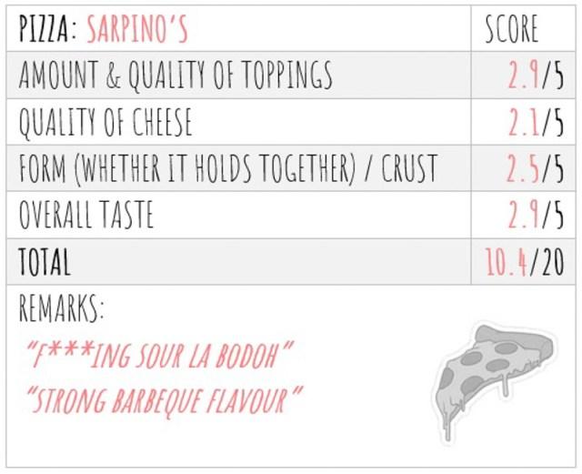 Pizza Taste Test Score 4