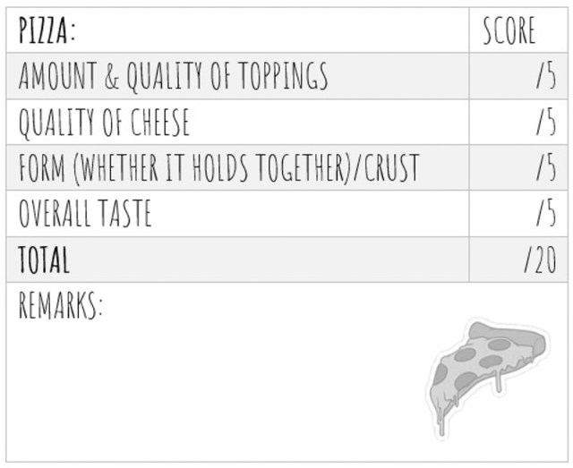 Pizza Taste Test Score 6 Blind Taste Test: Which Pizza Delivery In Singapore Should You Order From For Your Next Party?