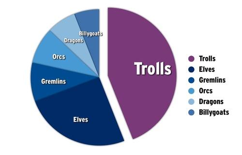 Bar Graphs Vs Pie Charts Seths Blog