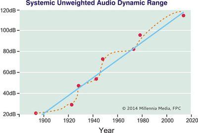 Graph - Dynamic Range_inline