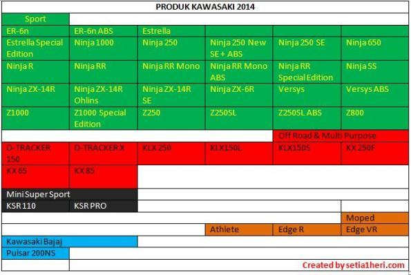 daftar produk kawasaki 2014