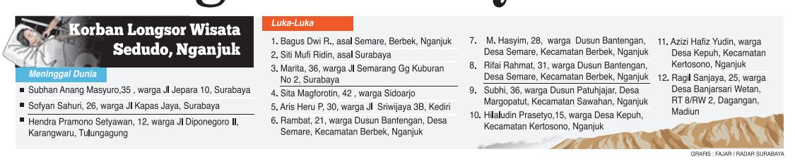 daftar warga korban tragedi air terjun sedudo tahun 2015