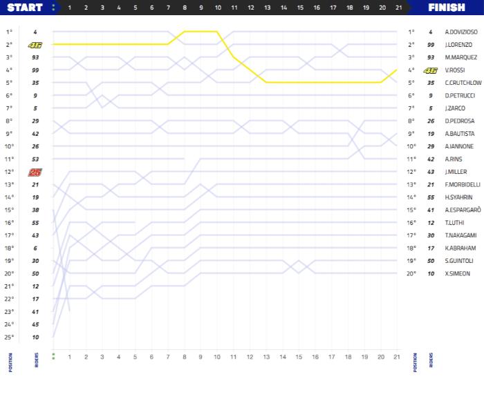 Grafik balapan Moto GP Brno, Ceko 2018